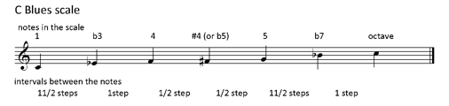C Blues Scale | Teen Jazz