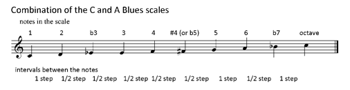 Combination blues scale | Teen Jazz